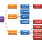 Pakistan Government Structure