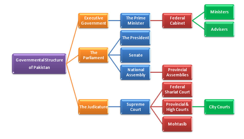 governance structures pakistan rule - Pakistan Government Structure